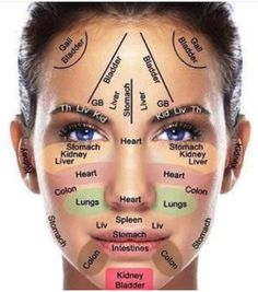8052077f37472 DIY  Acupressure Points for Beautiful Skin DIY Beauty Tutorials. Also a  guide as to whats causing what on your face