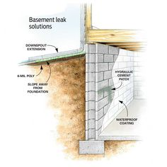 Affordable Ways to Dry Up Your Wet Basement For Good: Keep Water Away From the Foundation