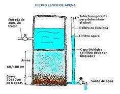 ¿Cómo hacer un filtro de agua casero? – Filtro de arena