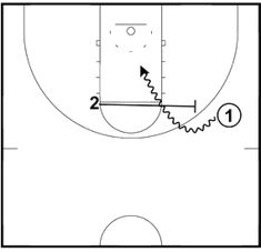 Executing The Basketball Pick and Roll
