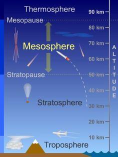 Mesosphere - Layer of Earth's Atmosphere