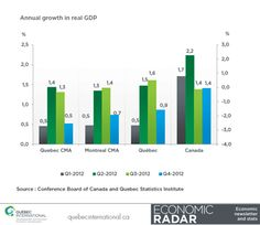 Annual growth in real GDP * Q4-2012 #economy #QuebecCity #GDP