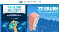 Chrome on mobile reaches 1 billion active monthly users