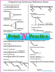 Diagramming sentences worksheet printables pinterest diagramming sentences printable two page reference sheet of diagram charts this is the most useful diagramming chart ive seen diagrammingworksheets ccuart Images