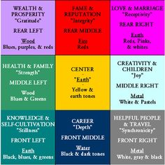"Here's the Western School of Feng Shui ""map"" to apply Feng Shui to your space.  Use map to identify the significant life aspects related to your space (home, room, etc.).  Align the Career square with the wall containing the main door.  If your space is square or rectangular this will be easy.  If not, you might need some help."