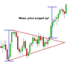 Forex symmetrical triangle and breakout #TradeForexTheRightWay