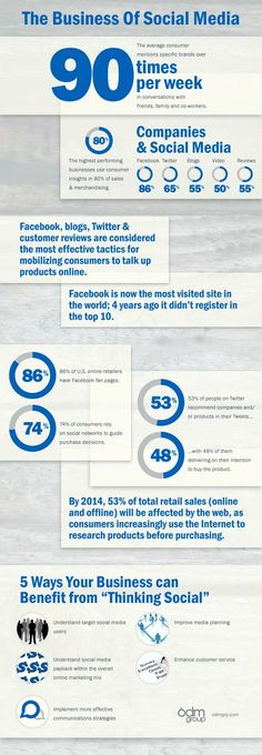 Infographic sharing information about adoption of social media in the business world.