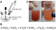 (A) Reactor of synthesis of superparamagnetic magnetite nanoparticles, (B) preparation of magnetite nanoparticles, and (C) magnetite-hexane suspension att Cordoba
