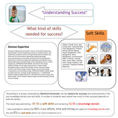 """""""According to a survey conducted by Stanford University, the two factors for success and achievements in life are knowledge domain and soft skills. A number of students were asked how much of their success depends on both the factors.  The result was astonishing - 87.5% to soft skills and remaining 12.5% to knowledge domain.  I was surprised to realize that 95% of our efforts, time and money are spent on knowledge domain and the rest 5% on soft skills which not much investment on it."""