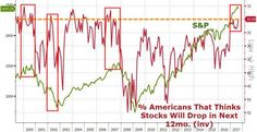 According to the latest Conference Board survey, 80% of Americans surveyed believe that stock prices will not be lower in the next 12 months. The last time the nation was so convinced of the market's 'permanently high plateau' was in the fall of 2007, as the S&P topped...  RTT: Wallstreet herding the sheep is now complete!