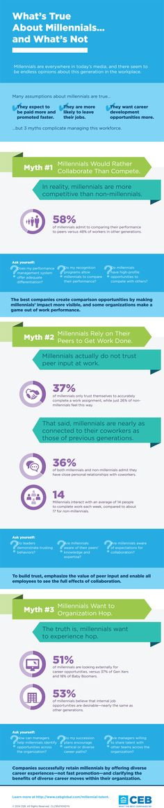What's True About Millennials...and What's Not | CEB