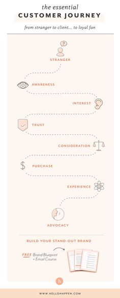 Is your branding leading your customer into a loyal fan? Pin this customer journey map for your guide! Experience Map, User Experience Design, Customer Experience, Employer Branding, Business Branding, Wireframe Mobile, Mobile Ui, Design Websites, Design Thinking