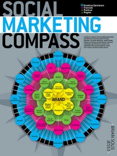 Here is your Social Media Marketing Compass :)  #infographic