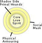 Core Energetics is a psychotherapy which encompasses body, emotion, mind and spirit. John Pierrakos it blends bodywork and psychotherapy. Body Therapy, Philosophy, Truths, Physics, Core, Layers, Learning, Layering, Studying