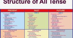 Structure of All Tense Tense of a sentence gives you an idea of the time when the incident mentioned in a statement takes place...