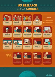 UX research method cookies Infographic