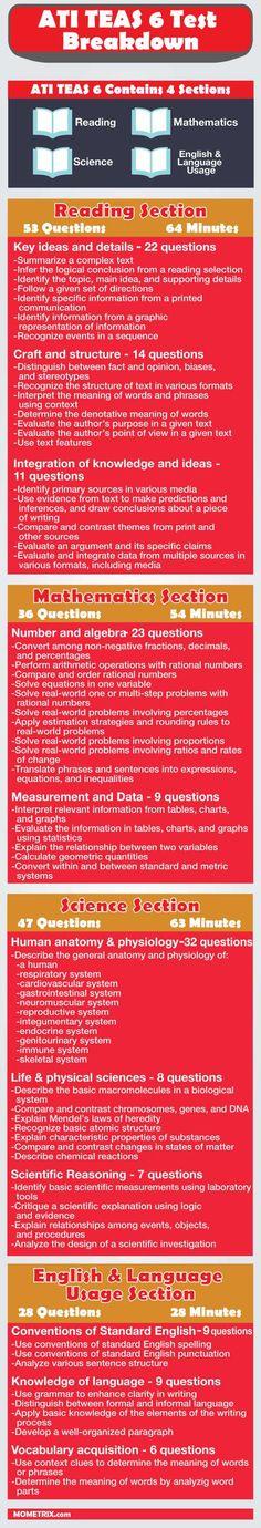 ATI TEAS 6 Test Breakdown - What you need to know about the ATI TEAS 6 test.