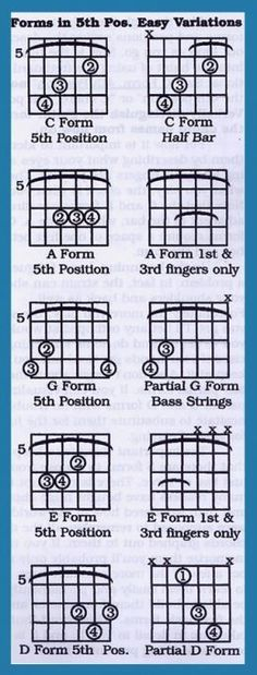 How to form sus chords, sus4 | piano | Pinterest | Pianos, Guitar ...