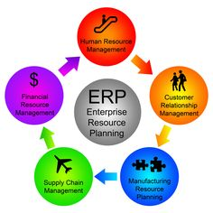 Finding a Reliable ERP Software Company in UAE