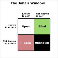 The Johari Window is a communication model that can be used to improve understanding between individuals. In this Johari model, each person is represented by their own four-quadrant, or four-pane, window. Each of these contains and represents personal information - feelings, motivation - about the person, and shows whether the information is known or not known by themselves or other people.