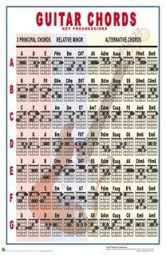 Chord Chart Acoustic Guitar Awesome Guitar Chords Key Progressions Posters at Allposters Blues Guitar Chords, Acoustic Guitar Chords, Learn Guitar Chords, Music Chords, Guitar Chord Chart, Guitar Scales, Learn To Play Guitar, Jazz Guitar, Guitar Songs