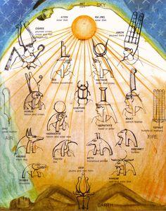 Amon Ra Egyptian God   RuaDasFlores.com ॐ A magia em informação que transcende a razão ...