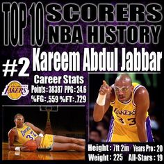 Not putting Kareem Abdul-Jabhar as the greatest scorer in NBA history was the hardest decision I have ever had to make for an NBA top 10 list. There may not ever be a player who will be able to conduct the sky hook like Kareem as it goes down as the most unstoppable post move ever which is the main reason the Lakers won 6 Titles with the legend. http://www.prosportstop10.com/top-10-scorers-in-nba-history/
