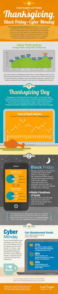 Based on our anonymous tracking of nearly 110 major online retailers, ExactTarget's latest infographic examines email volume patterns during the critical Thanksgiving Holiday Weekend, in addition to addresses issues that are unique and important to Thanksgiving, Black Friday and Cyber Monday.