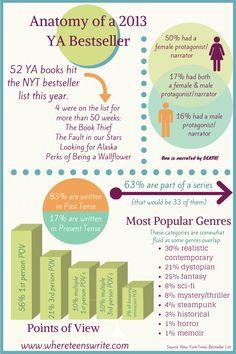 Anatomy of a 2013 YA Besteller infographic