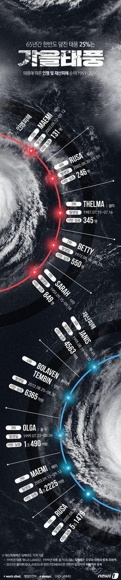 [그래픽뉴스]65년간 한반도 덮친 태풍 25% \'가을태풍\' Web Design, Graphic Design, Event Page, Type Setting, Flyer, Banner Design, Cosmos, Infographic, Diagram