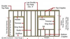 Know how to frame a wall? You'll learn what straight and plum means. Grab a pile of and read this guide on basic wall framing for a shed office. Shed Plans, House Plans, Home Renovation, Home Remodeling, Framing Construction, Home Repairs, Frames On Wall, Carpentry, Woodworking Plans