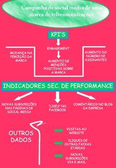 Infografia KPI's Social Media Marketing