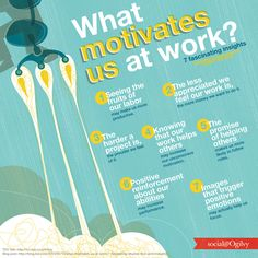 """Quotes for Motivation and Inspiration QUOTATION - Image : As the quote says - Description """"What motivates us at work? """" Tips, activities, skills Leadership Development, Professional Development, Personal Development, Le Management, Work Motivation, Employee Motivation, Business Motivation, Employee Recognition, Marca Personal"""