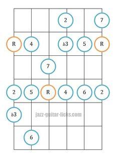 Melodic minor mode guitar position diagram 1