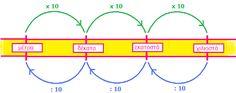 α δ ι ά β α σ τ ο ι: Μονάδες μέτρησης του μήκους Teaching Kids, Line Chart, Diagram, Math, School, Blog, Google, Math Resources, Blogging