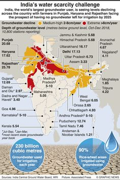 August 2019 - India, the world's largest groundwater user, is seeing levels declining across the country with farmers in Punjab, Haryana and Rajasthan facing the prospect of having no groundwater left for irrigation by infographic India World Map, India Map, Gernal Knowledge, General Knowledge Facts, Political Science, Social Science, World Map With Countries, Ias Study Material, History Interactive Notebook