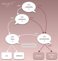 missvanf-blog-infographie-ranger Ranger, Zen, Blog, Never Have I Ever, Infographic, Organization, Blogging