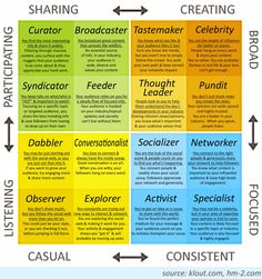 Klout's influence matrix - Klout uses social media to assess how many you reach, how influential they are, and how much you influence them.
