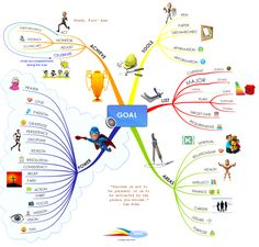 Great Tips on How to Set and Achieve Your Goals: iMindMap mind map template Mind Map Art, Mind Maps, Mind Map Template, Brain Mapping, Life Map, Achieve Your Goals, Achieving Goals, Goal Quotes, Video Games For Kids