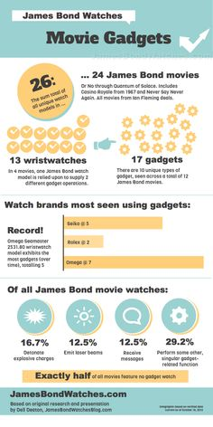 Infographic: Seiko is the #2 watch most seen in James Bond movies