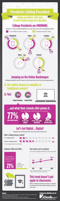 College presidents setting precedent: How college presidents embrace technology #College #Presidents #Embrace #Technology #Education #Infographics