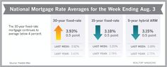 The 30-year fixed-rate mortgage continues to average below 4 percent.