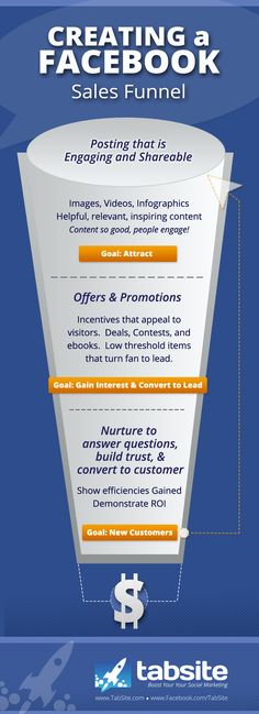facebook sales funnel Facebook Sales Pipeline Strategy [INFOGRAPHIC]