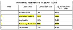 You're Leaving Money on the Table! Surprising results of a study + strategies from 8 influencers on how to get repeat sales and more referrals. Don't miss this MUST READ content! Sanjeev Kapoor, Existing Customer, Digital Marketing Strategy, Cloud Based, Customer Experience, Growing Your Business, Trust Yourself, Entrepreneurship, Repeat