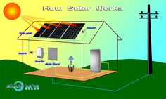 Afficher l'image d'origine How Solar Energy Works, Congratulations Images, Eco City, Renewable Energy, Brisbane, Solar Panels, Pocket, Website, Sun Panels