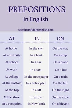 English prepositions. In, at, and on can be confusing. Here's a quick list of some common uses. Get more essential English tips at http://www.speakconfidentenglish.com/?utm_campaign=coschedule&utm_source=pinterest&utm_medium=Speak%20Confident%20English%20%7C%20English%20Fluency%20Trainer