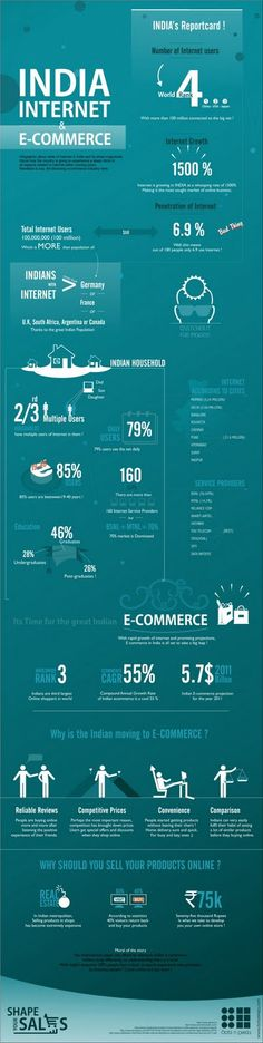 The Digital Economy of India: Online Marketing Trends