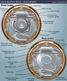 auto repair How Brakes work Drum Brakes Engine Repair, Car Engine, Car Repair, Repair Shop, Car Care Tips, Brakes Car, Car Fix, Car Restoration, Drum Brake