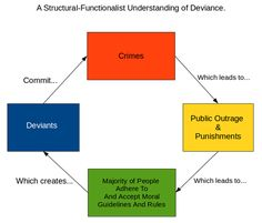 Structural Theory Sociology | Structural-Functionalist Understanding of Deviance