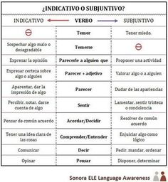 B2 - Verbos con indicativo/infinitivo o en subjuntivo dependiendo de su significado [vía SonoraELE]